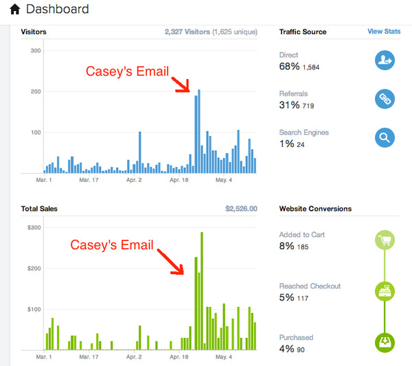 MixedMade Casey's Email Impact Spicy Honey