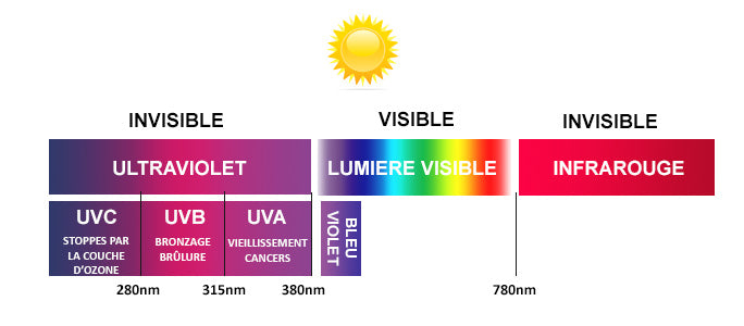 UV400 RAYONNEMENT PROTECTION ULTRA VIOLET SOLEIL LUNETTE