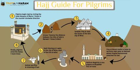 Hajj Simplified - Step by step