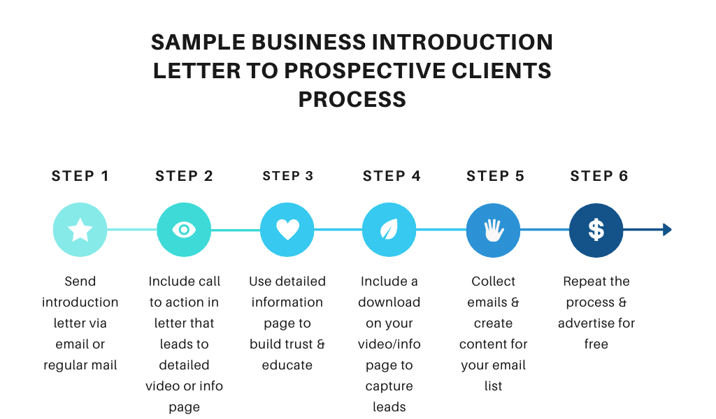 introduction letter process