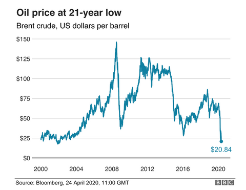 oil prices drop to record lows
