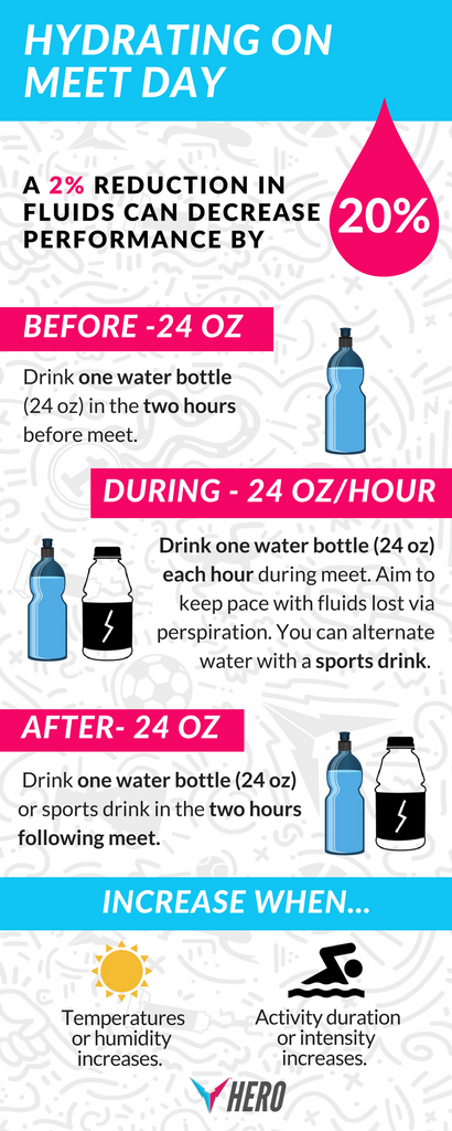 Hydrating on Meet Day Infographic