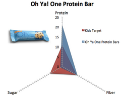 Oh Ya! One Protein Bar