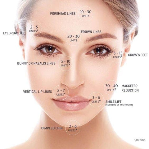 Botox Cosmetic Injection Service  ($/Unit)