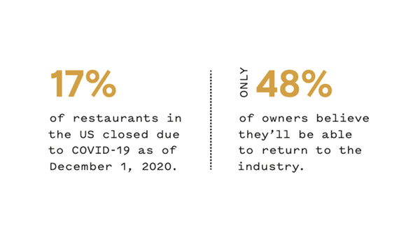 Statistics about the restaurant industry and COVID-19.