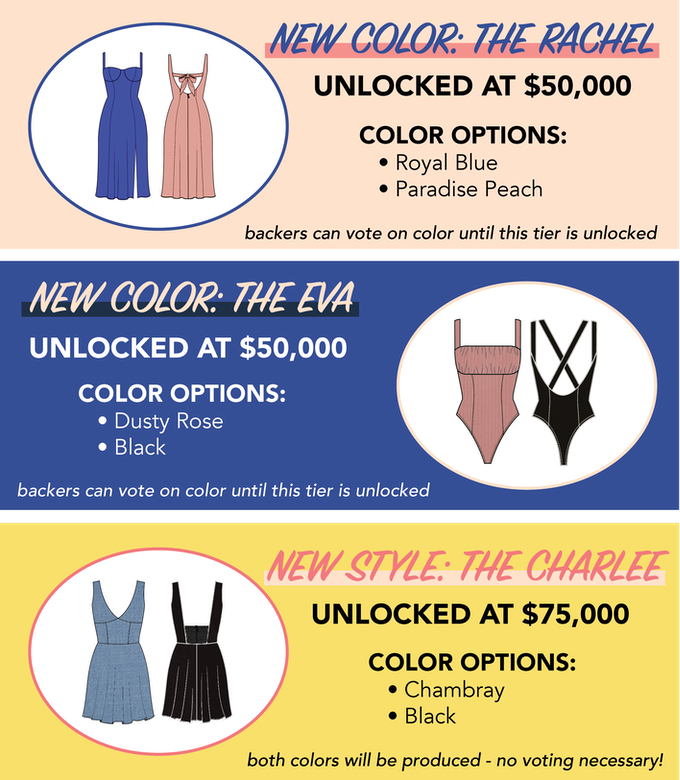 Frankly's stretch goals: New colors are unlocked at $50k, and the Charlee mini dress is unlocked at $75k. The color options everyone is voting on for the Rachel are royal blue and paradise peach. The colors for the Eva are dusty rose or black. The Charlee, in chambray and black, is unlocked at $75k