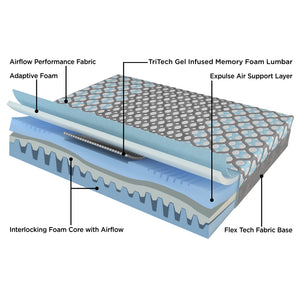 Kadee by Kingsdown luxury cooling mattress cutaway illustration