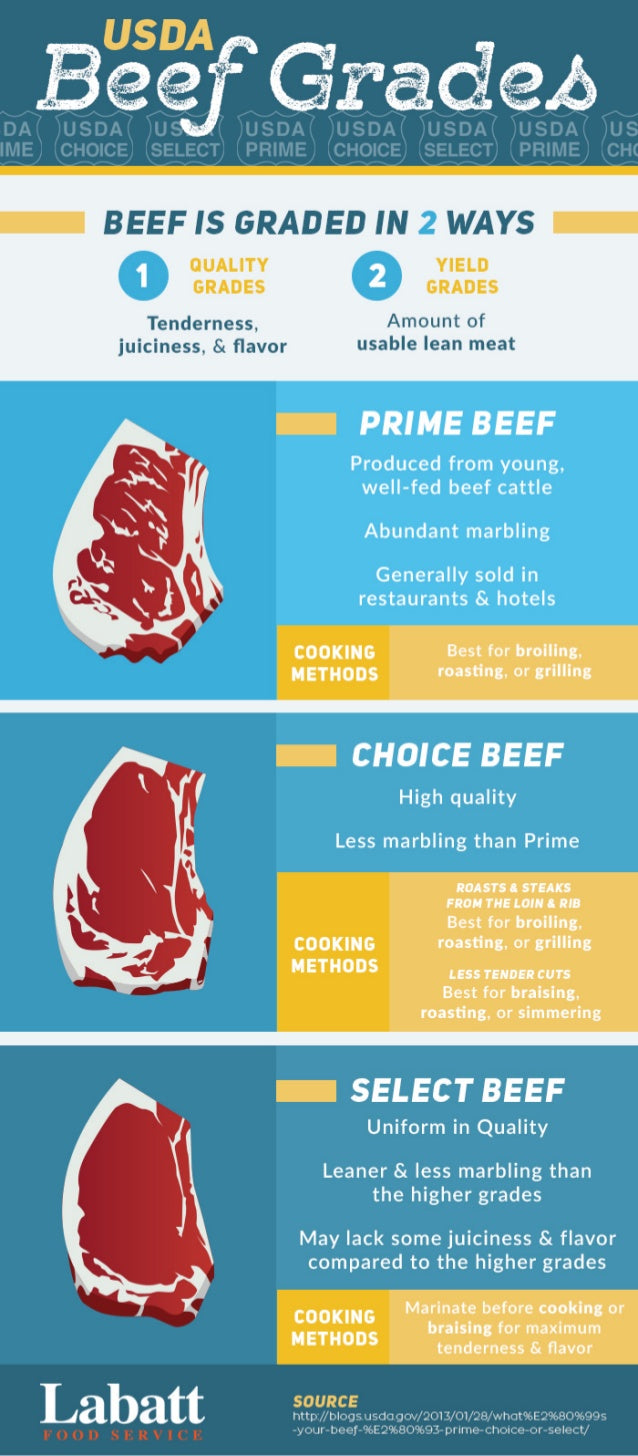 Meat You Soon USDA Beef Grading