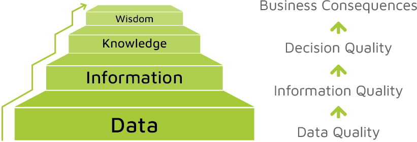 data hierarchy