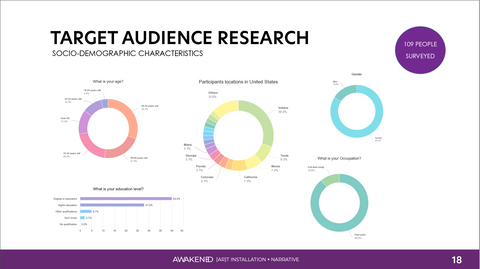 Target Audience Research Results Slide
