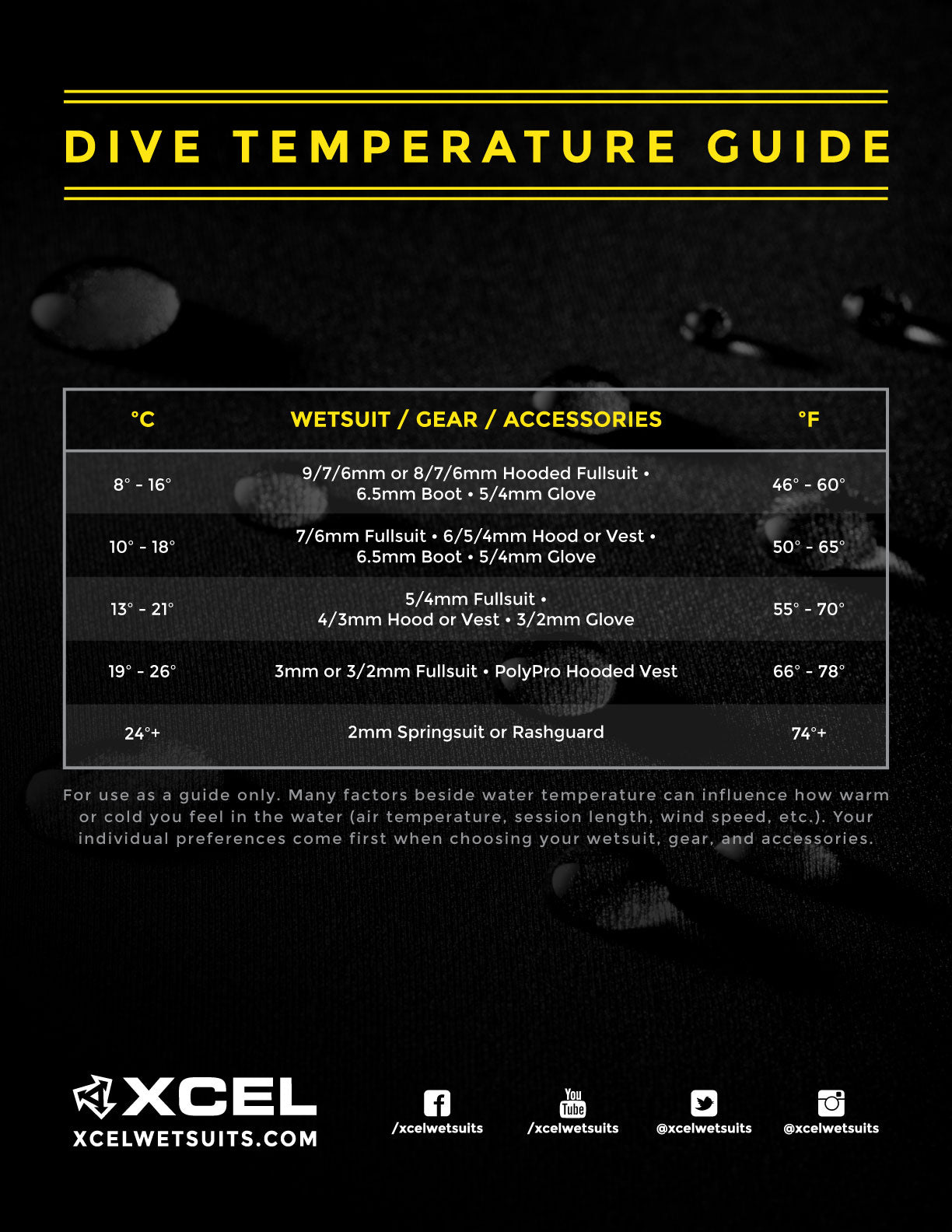 DIVE TEMPERATURE GUIDE