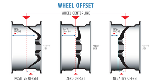 Understanding Wheel Offset