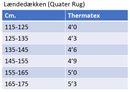 Thermatex Quarter/Exercise lændedækken