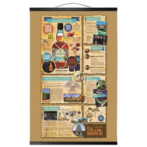 Plantation Rum Isle of FIJI Infographic - Hanging Canvas Prints