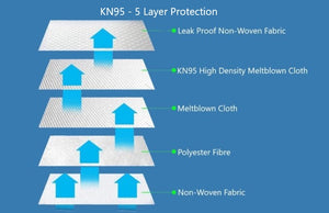 KN95 Particulate Respirator / Mask (05 Pack)