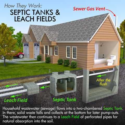 How They Work:  Septic Tanks & Leach Fields