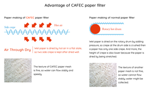 CAFEC Cup 4 Pour Over Coffee Paper Filter by Roasting Type / Flow-Rate Differences for Specialty Coffee (Dark Roast/ Medium Flow / 4 CUP) | Size: V60 02