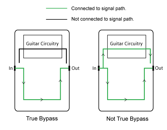 true bypass image