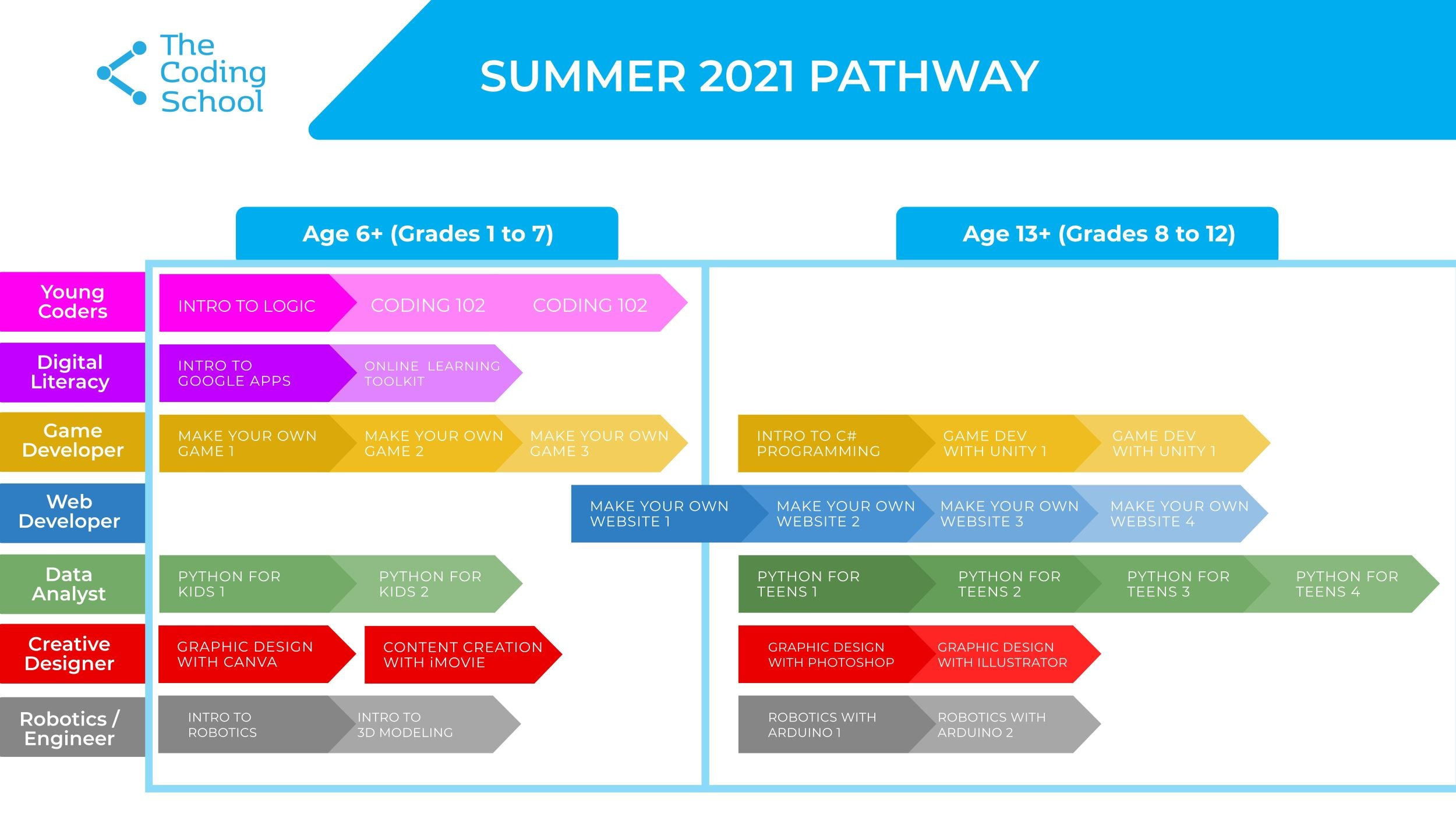 TCS Pathways