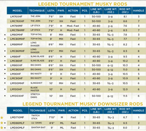 Legend tournament Musky en Legend tournament Musky Downsizer
