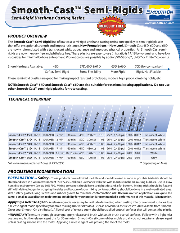 Smooth-Cast Semi-Rigids Technical Datasheet