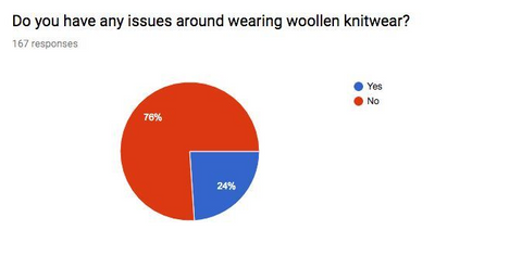 Pie chart of who has around wearing wool