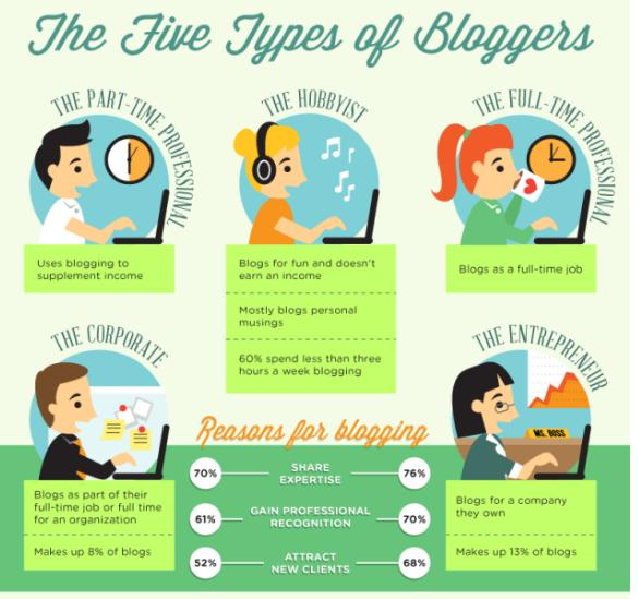 Types of Bloggers