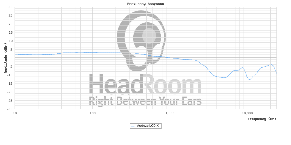 how to read frequency response graph headphones