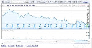 Koss' stock price has been slowly eroding for years.