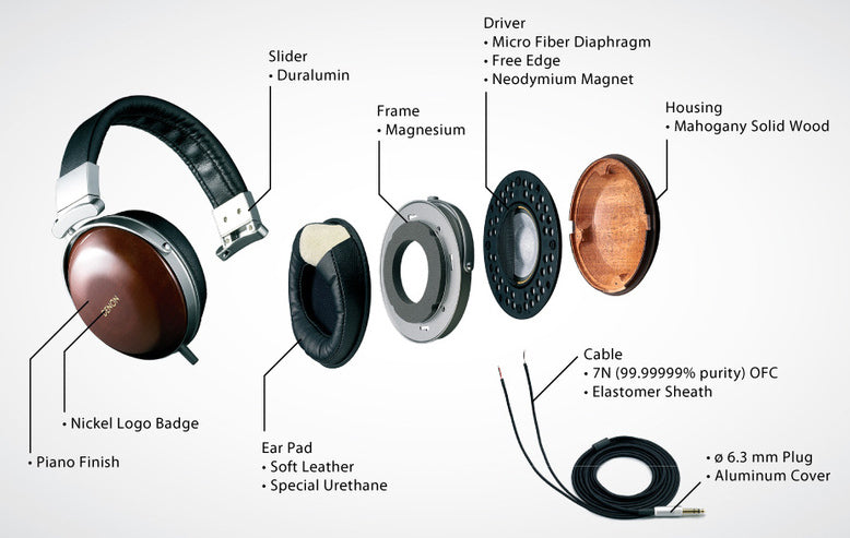 This exploded view shows the D7000, but all three headphones are essentially the same design with materials and driver variations.