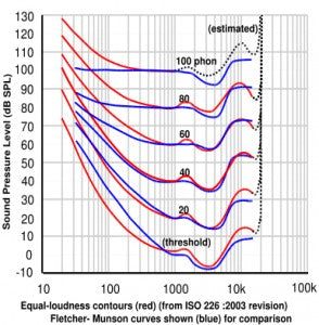 Notice how the Equal Loudness Contour curves are similar to the Grado 1000 frequency response.