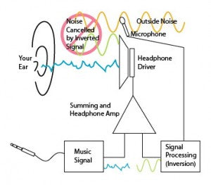 Noise cancelling headphones product an equal and opposite acoustic signal to cancel outside noise.