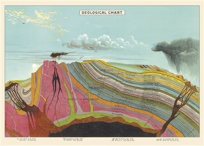 Geological Chart Vintage Reproduction Poster