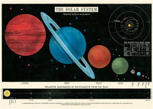 Solar System Vintage Reproduction Poster