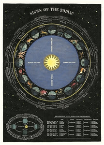 Zodiac Chart Vintage Reproduction Poster