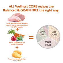 Load image into Gallery viewer, Wellness CORE Senior Turkey with Chicken 1.8kg - 10kg