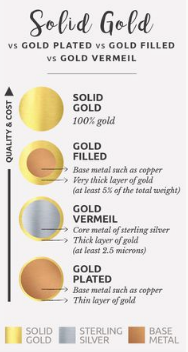 14k gold, gold fill, gold vermeil, and gold plated comparison gold chart