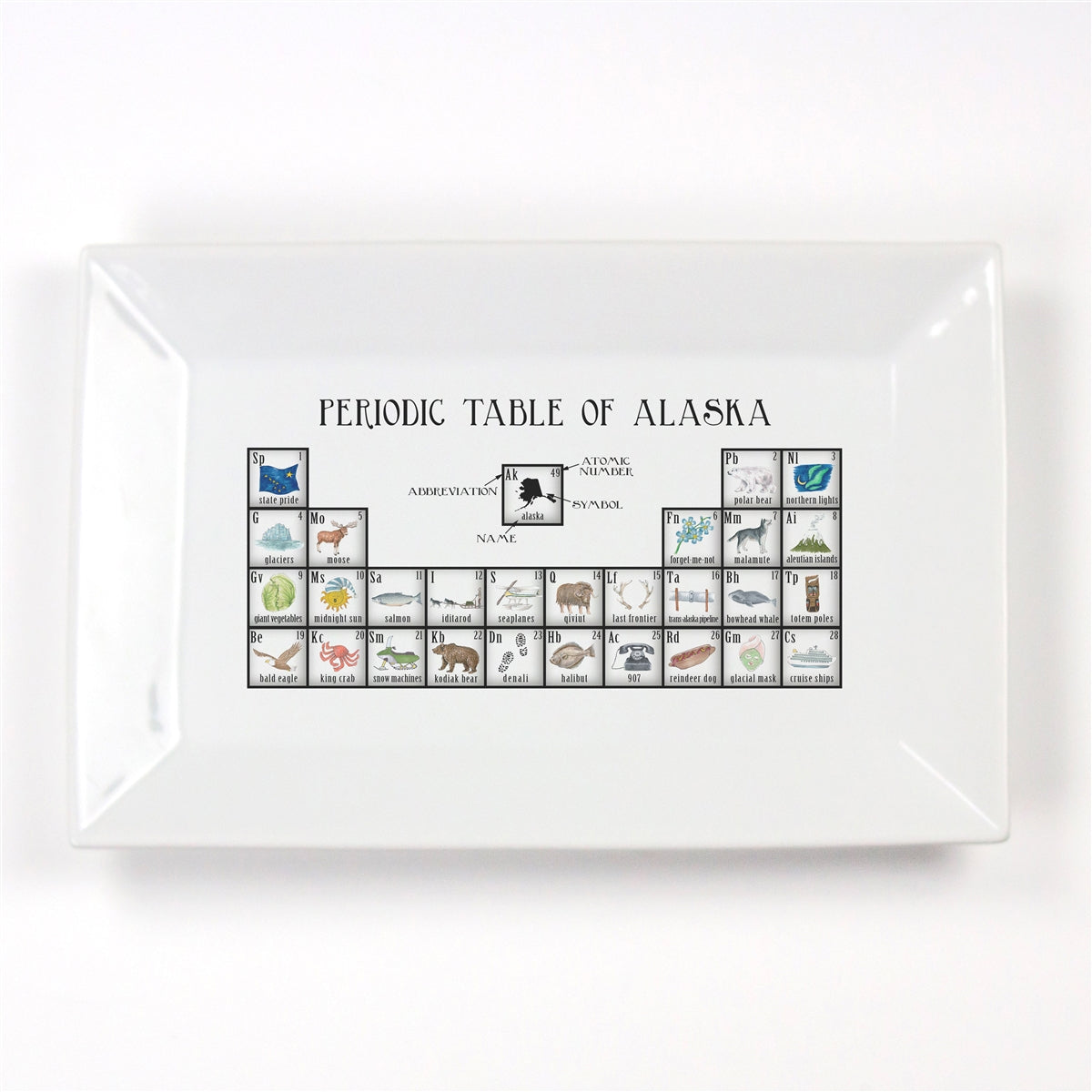 Periodic Table of Alaska