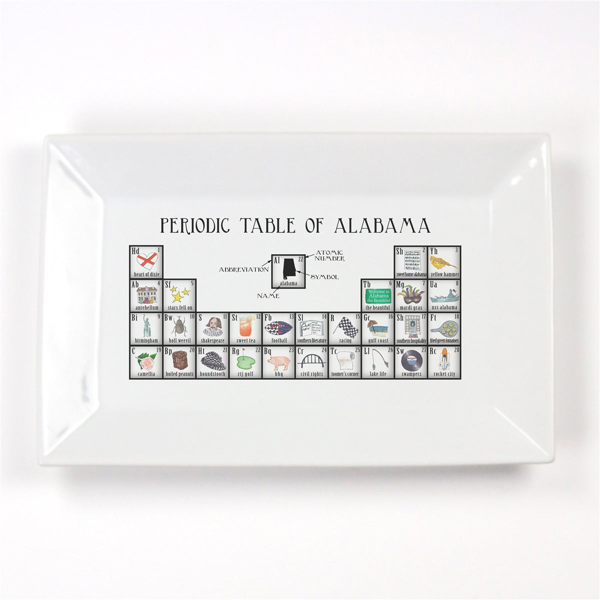Periodic Table of Alabama