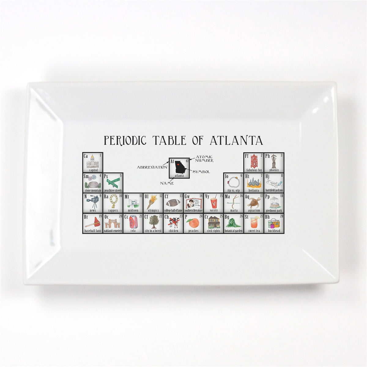 Periodic Table of Atlanta