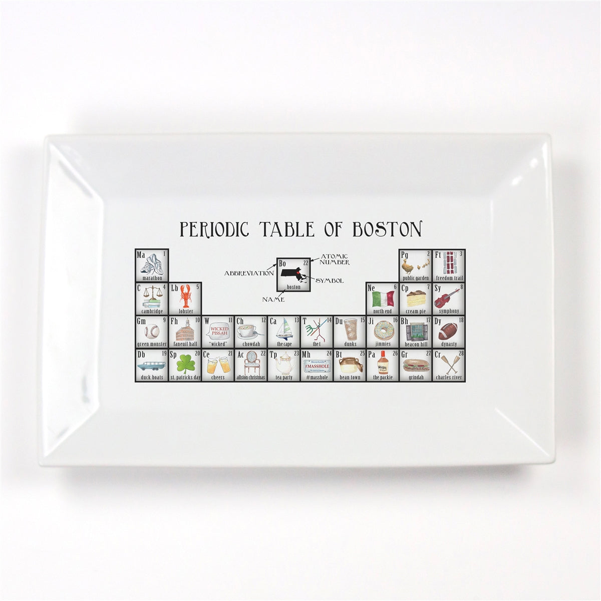 Periodic Table of Boston
