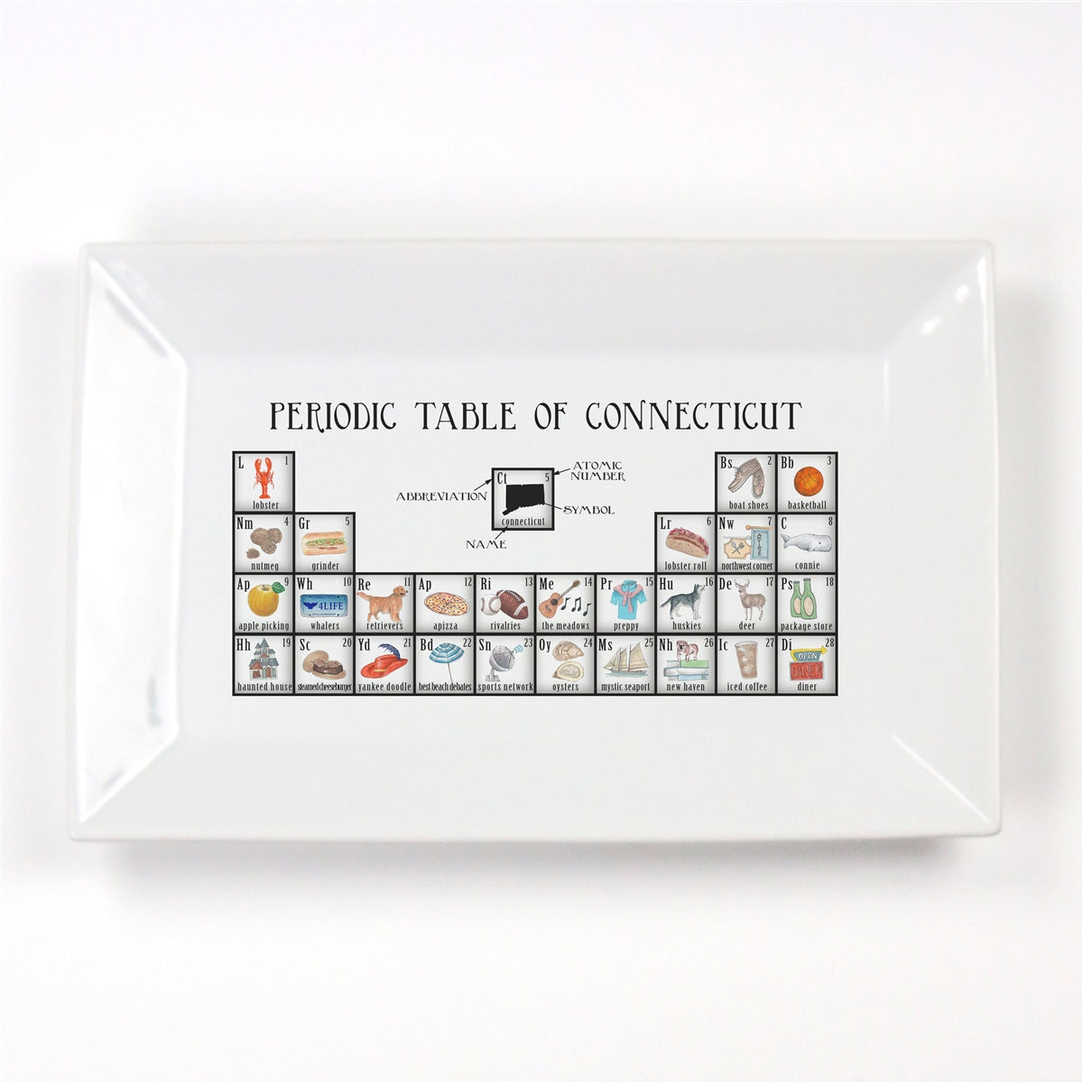 Periodic Table of Connecticut