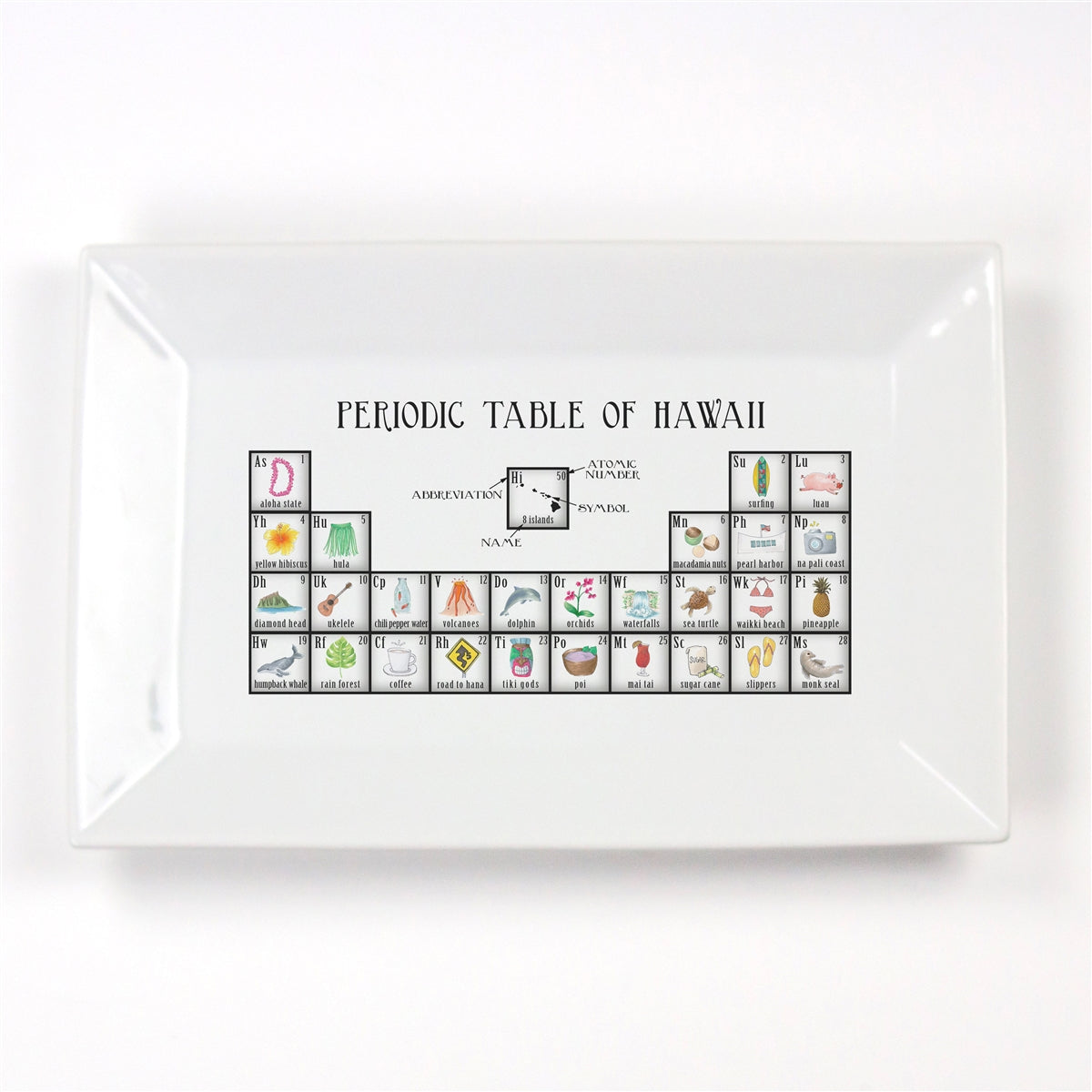 Periodic Table of Hawaii