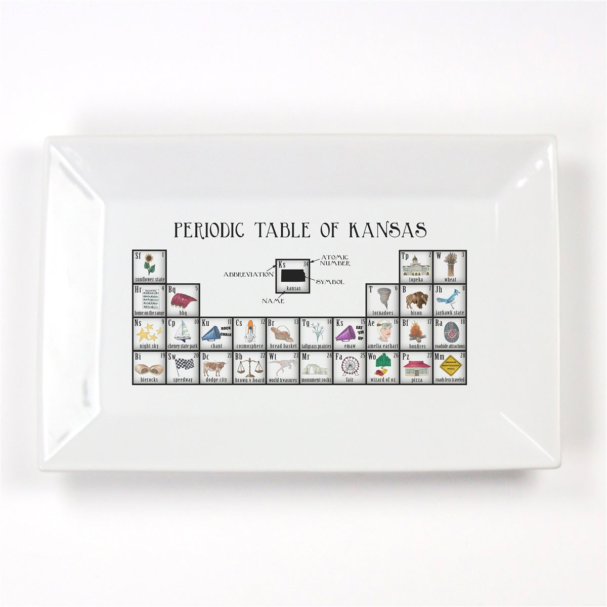 Periodic Table of Kansas