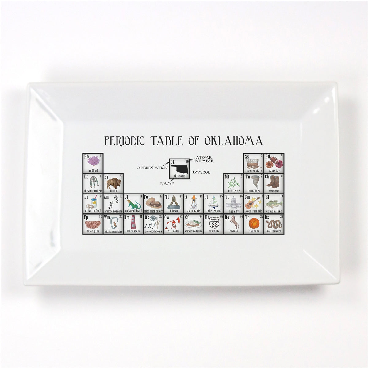 Periodic Table of Oklahoma