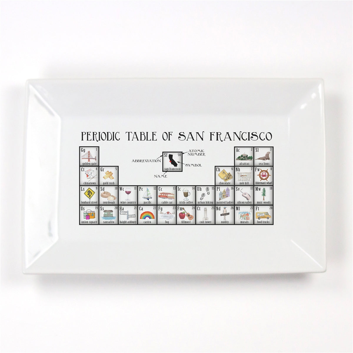 Periodic Table of San Francisco