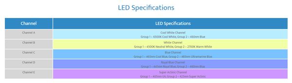 Ethereal E5-130 LED Lighting System - Maxspect - PetStore.ae
