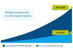 Rate Of Return RRSP & TFSA