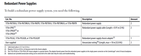 To build a redundant power supply system, you need the following.