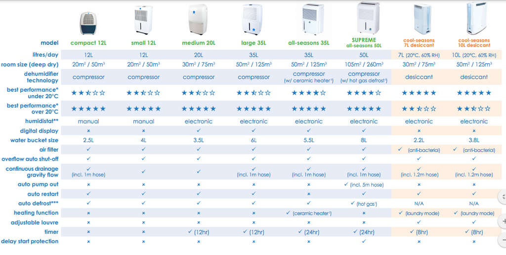 Comparison Chart Dehumidifier
